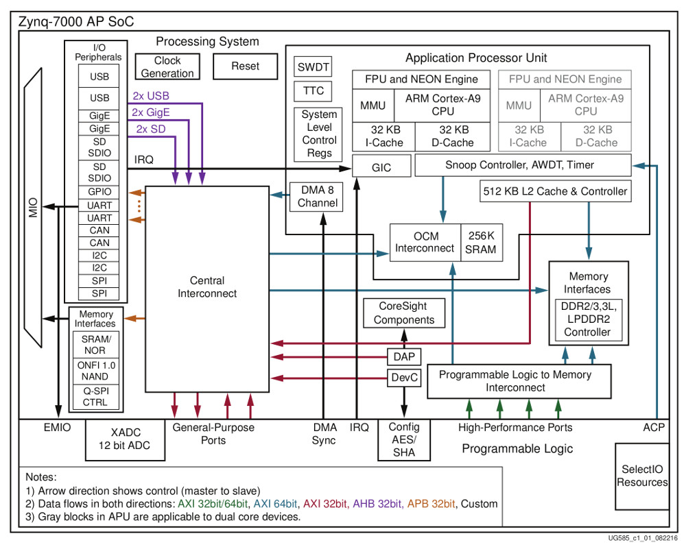 medium resolution of minized left and zynq 7000 block diagrams click images to enlarge
