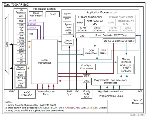 small resolution of minized left and zynq 7000 block diagrams click images to enlarge