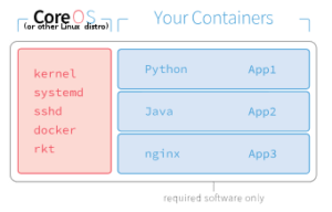 coreos-containers-example