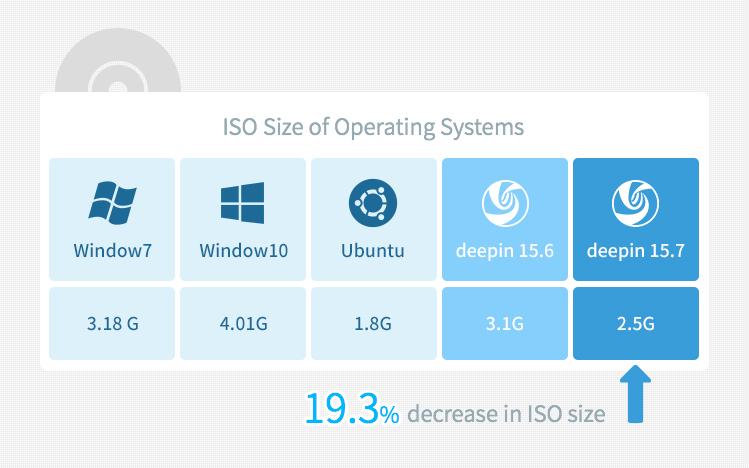 deepin size iso