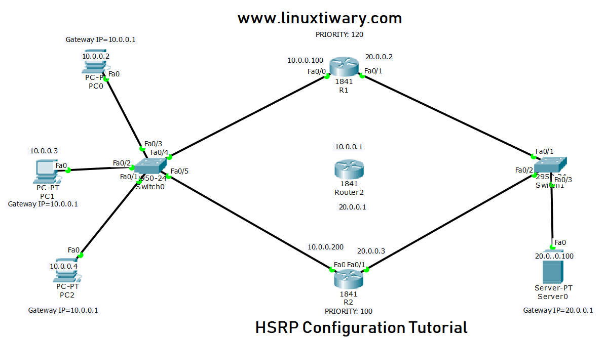HSRP Configuration on Cisco Router Using Cisco Packet