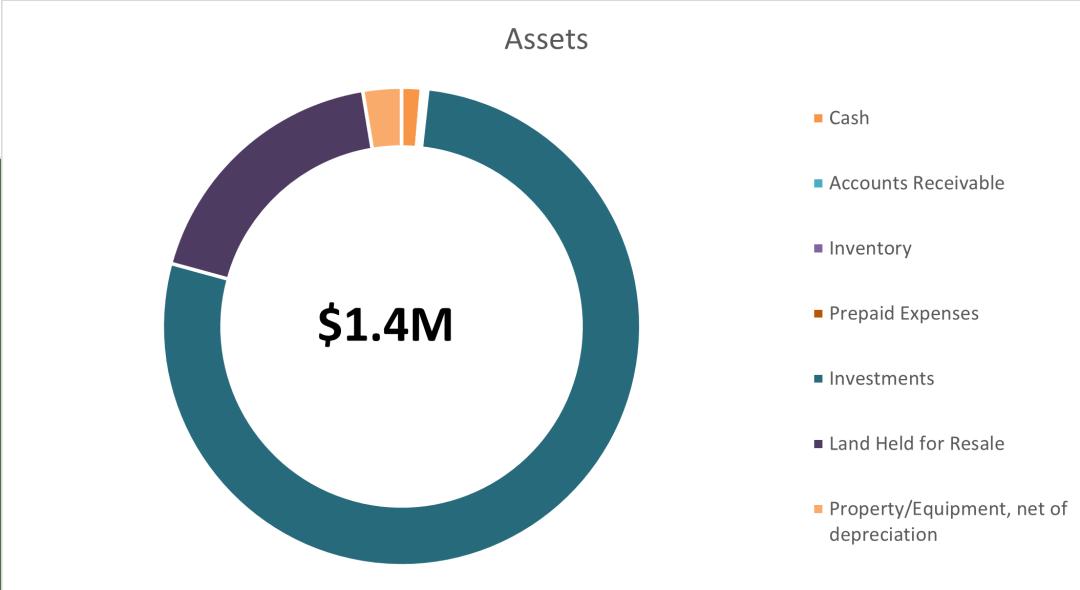 assets chart