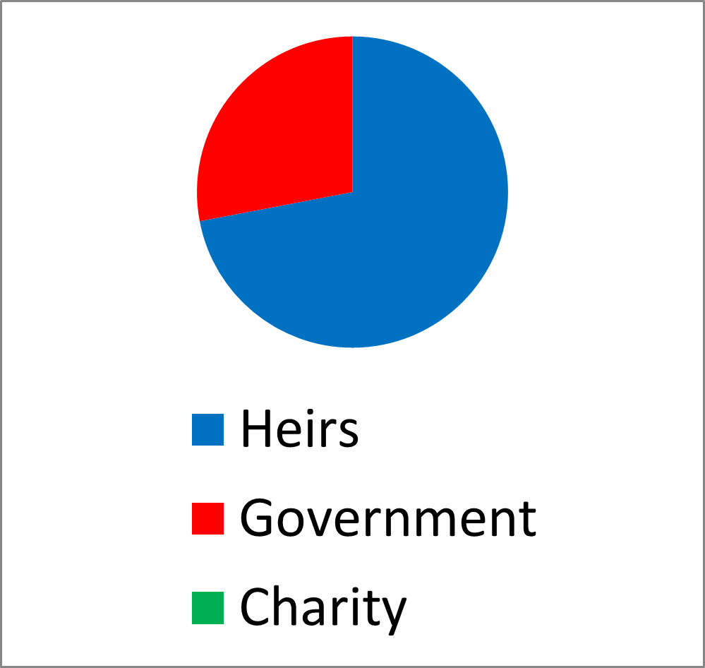 estate chart without charity
