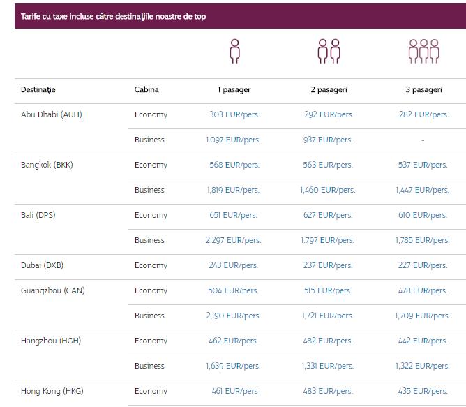 promoții-qatar-airways-listă-completă-destinații4