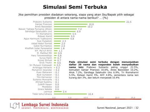 Ahok Masuk Bursa Capres 2024, Bisakah Eks Napi Maju Pilpres? (1)