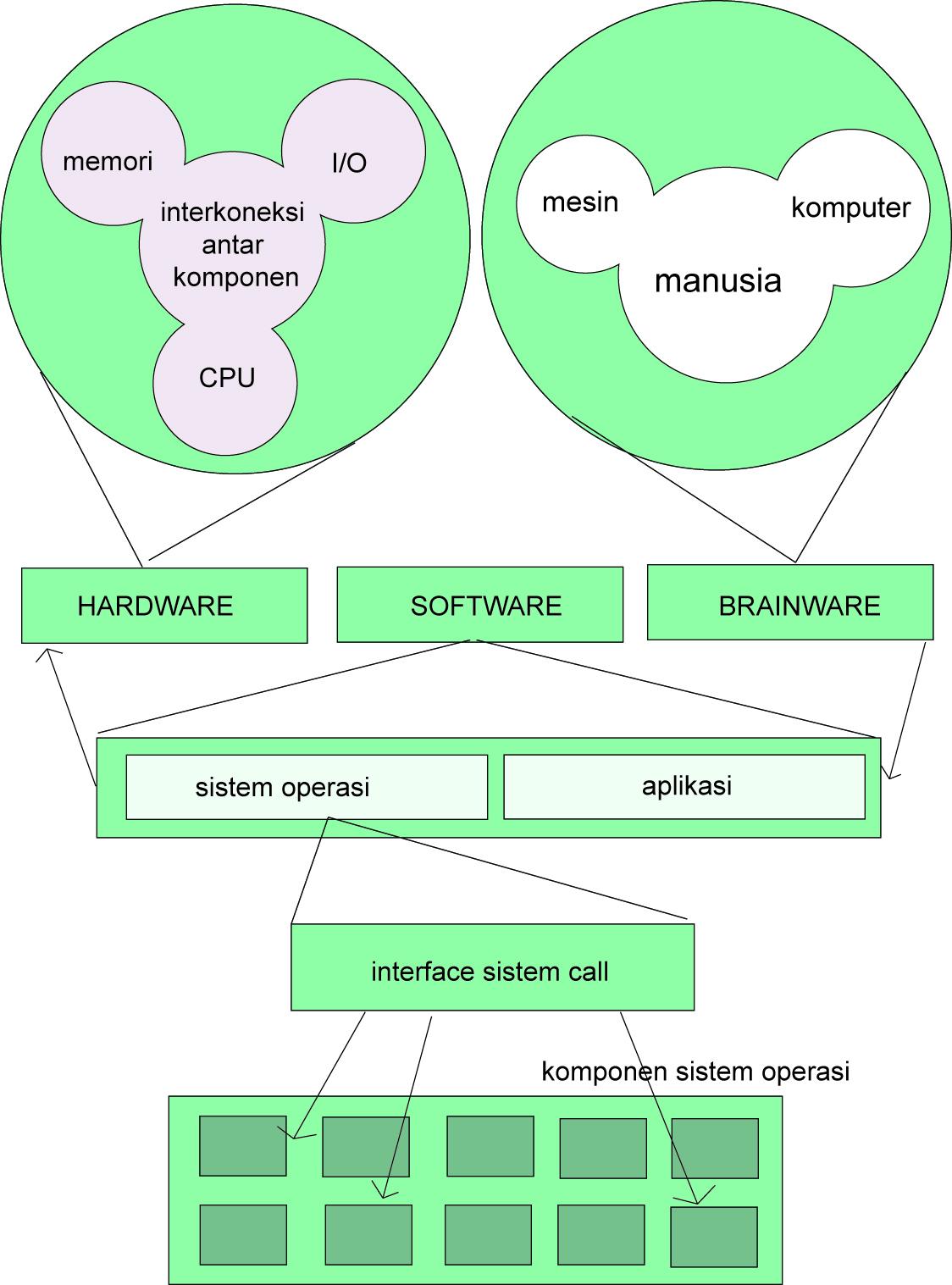 Komponen Utama Sistem Operasi : komponen, utama, sistem, operasi, Skema, Dasar, Sistem, Komputer, Liputanit