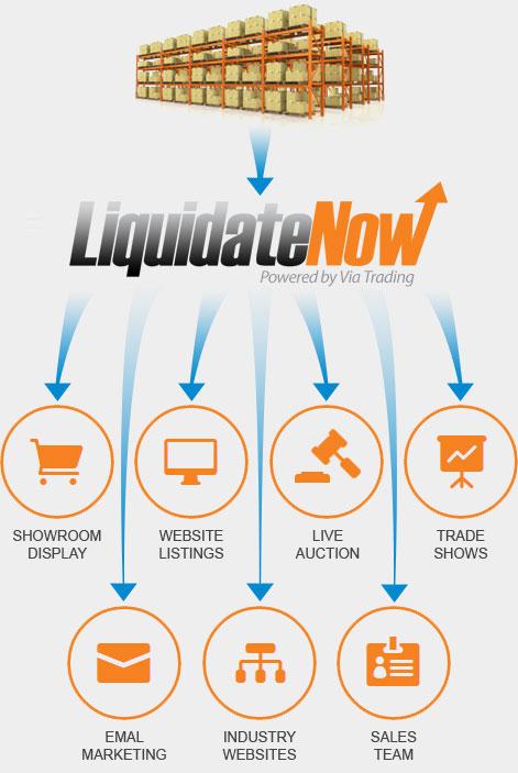 Www Liquidation Channel Com : liquidation, channel, Liquidate, Inventory, Excess, Solution, LiquidateNow