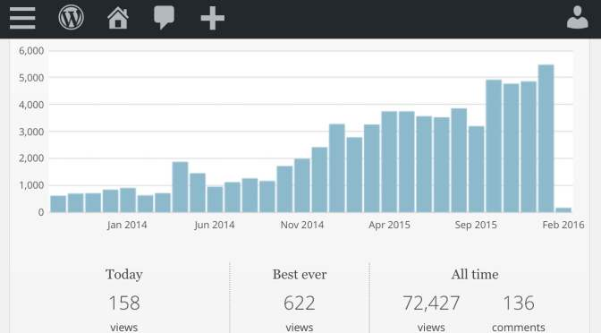 Stats are Booming!