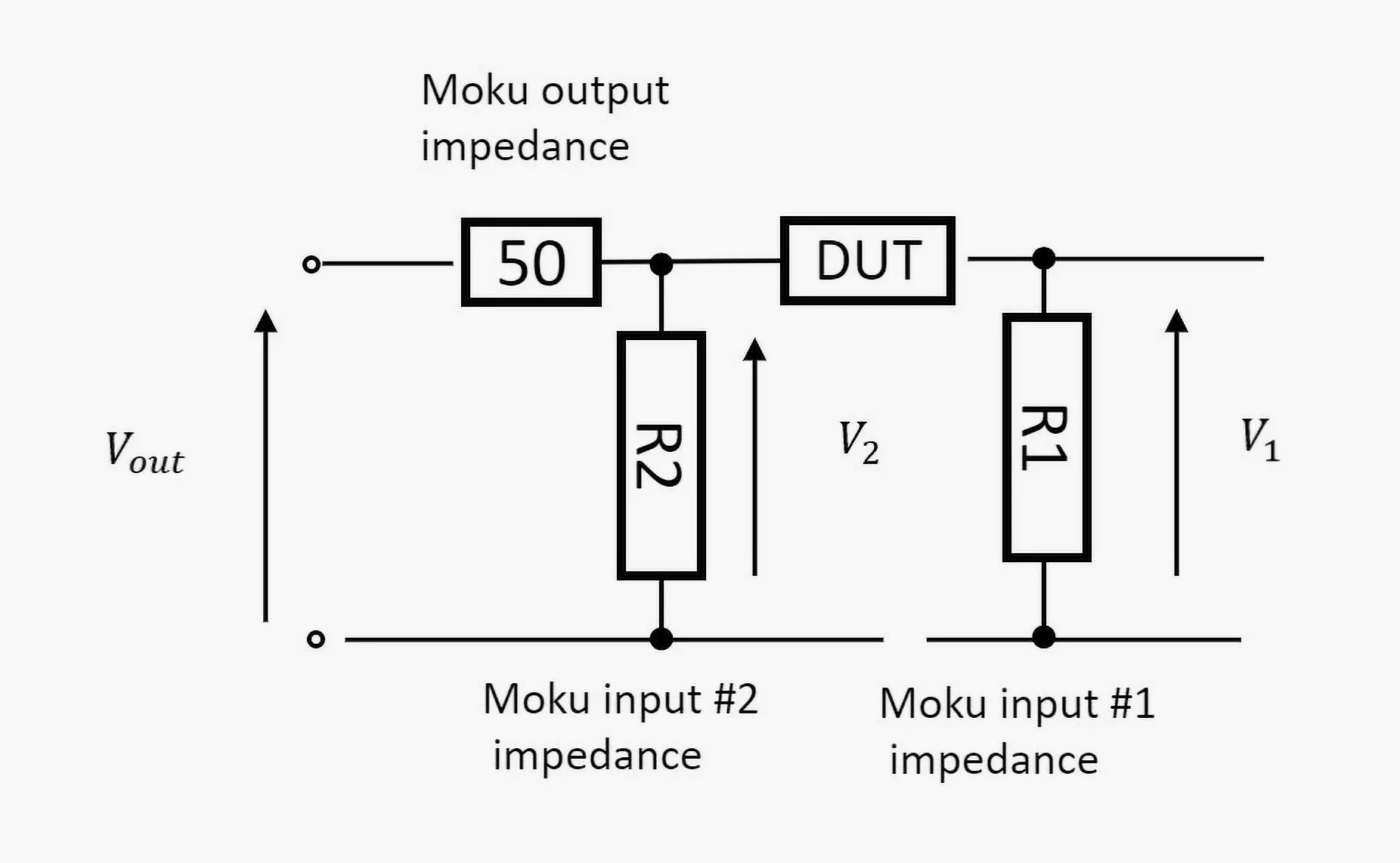 Impedance Measurements — A guide to measuring impedance