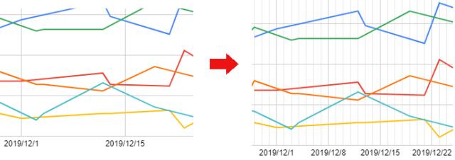 横軸変更グラフ