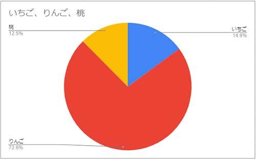 果物出荷量の割合を示す円グラフになりました
