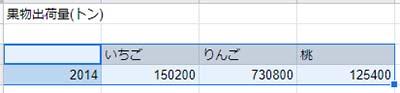 円グラフにしたい表を範囲選択