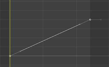 Graph Editor でリニアにします