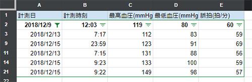 最高血圧値が小さい順の表示になりました
