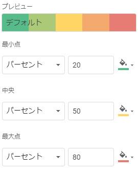 「パーセント」は選択範囲の全ての数値をパーセントで配色