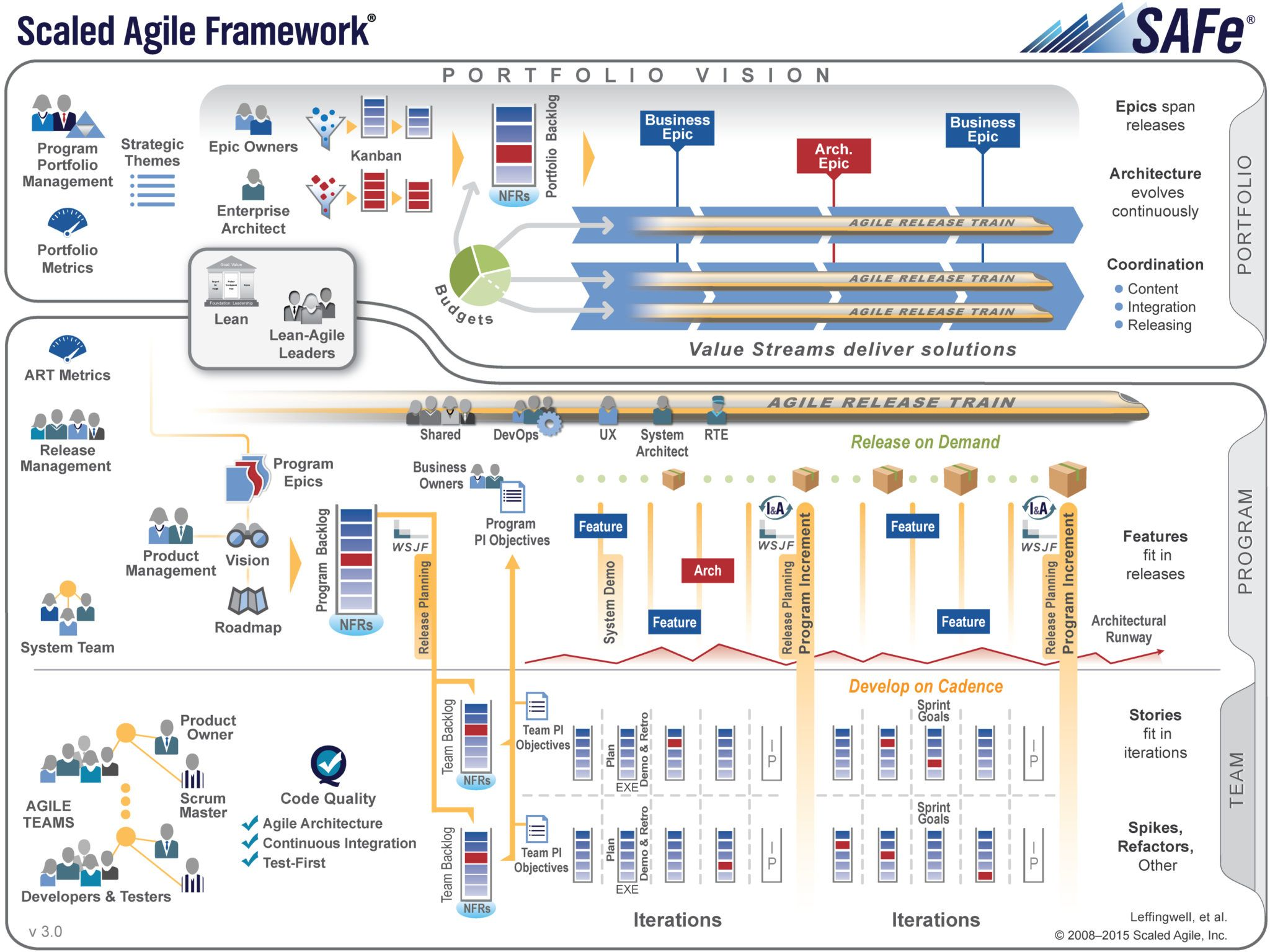Scaling Agile For Business Using Safe