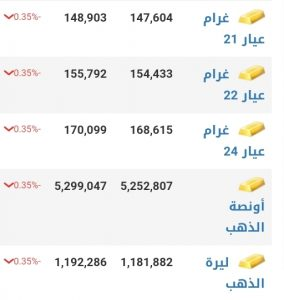 أسعار الذهب في مدينة دمشق عند إغلاق يوم الأحد 10 كانون الثاني