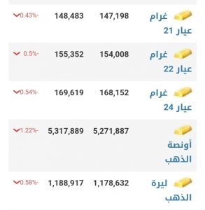 أسعار الذهب في مدينة حلب عند إغلاق يوم السبت 16 كانون الثاني