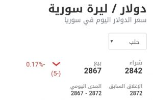 سعر الدولار في مدينة حلب عند إغلاق يوم الخميس 7 كانون الثاني