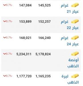 أسعار الذهب في مدينة إدلب عند إغلاق يوم الأحد 10 كانون الثاني