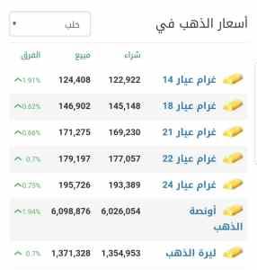 أسعار الذهب في مدينة حلب عند إغلاق يوم الثلاثاء 16 شباط