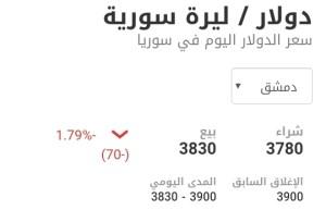 سعر الدولار في مدينة دمشق عند إغلاق يوم الخميس 4 آذار