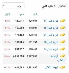 أسعار الذهب في مدينة إدلب عند إغلاق يوم الخميس 4 آذار