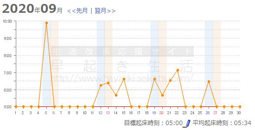9月の早起きブタキャンプグラフ