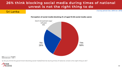 pic chart showing 58% of social media users in Sri Lanka thought that government blocking social media during times of national unrest was the right thing to do.