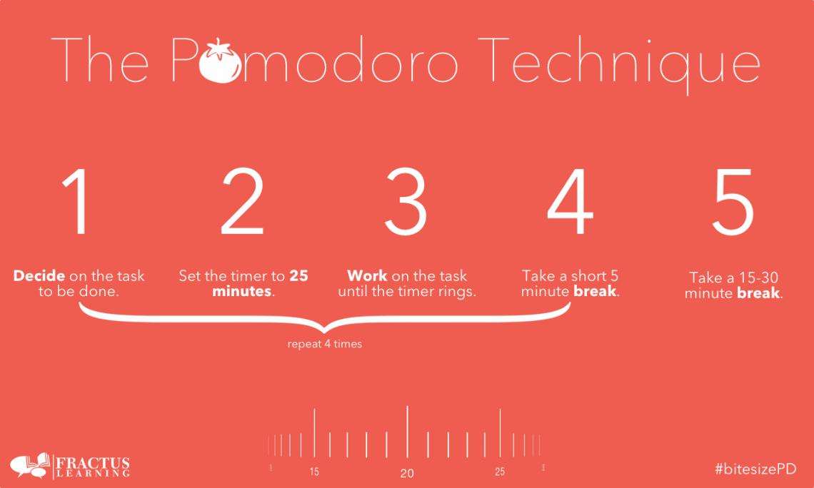 Routine organization tools-pomodoro