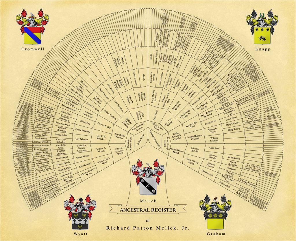 ancestry pedigree chart