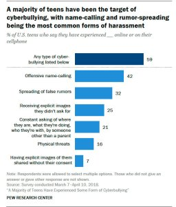 Pew Research Center - Teen Cyberbullying