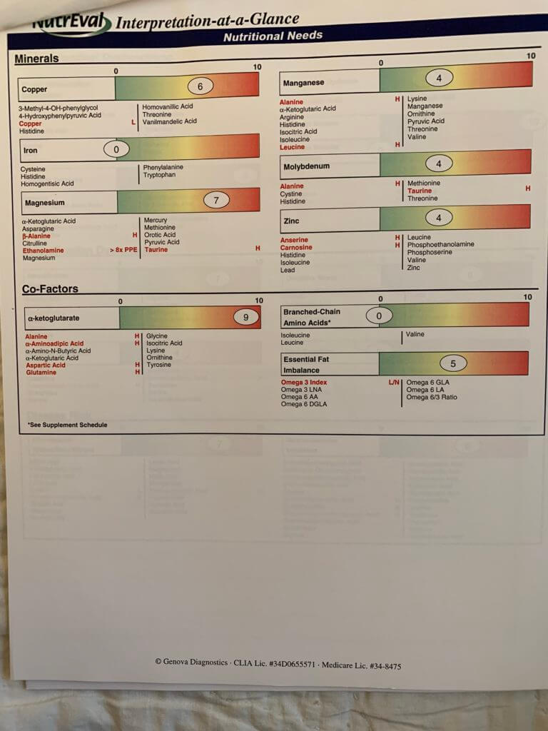 Mineral nutritional needs sheet