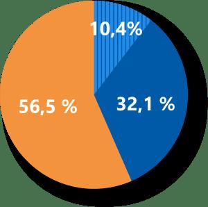 Hoeveel MKB bedrijven gebruiken momenteel een ERP systeem?