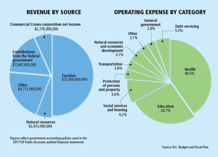 graphic-b-c-budget-revenues-and-expenses.jpg
