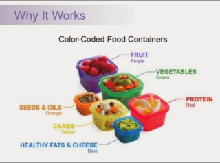 21 Day Fix storage containers