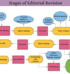 the editing and revision process for self publishers lisa poisso rh lisapoisso com [ 1210 x 745 Pixel ]