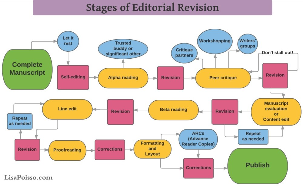 medium resolution of the editing and revision process for self publishers lisa poisso rh lisapoisso com