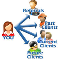 It makes it easy for you to stay in touch with your customers.
