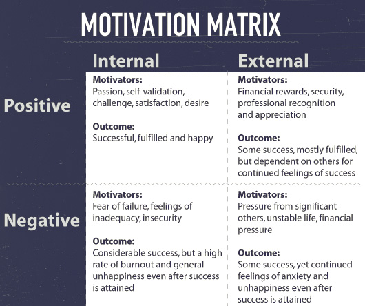 HardWork_MotivationMatrix
