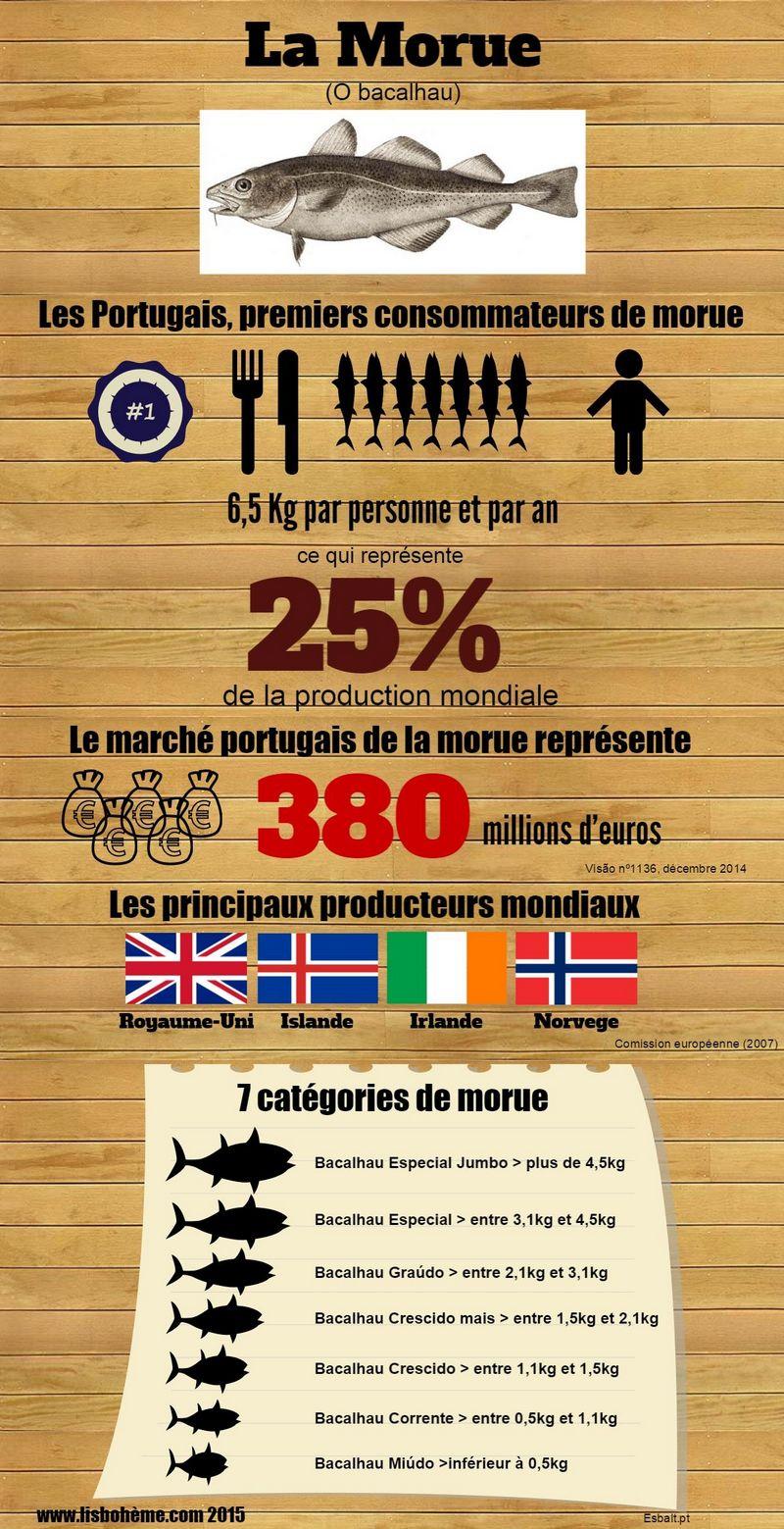 Infographie morue