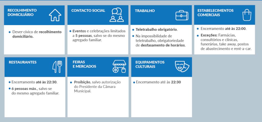 Restrictions et confinement civique à Lisbonne Novembre 2020