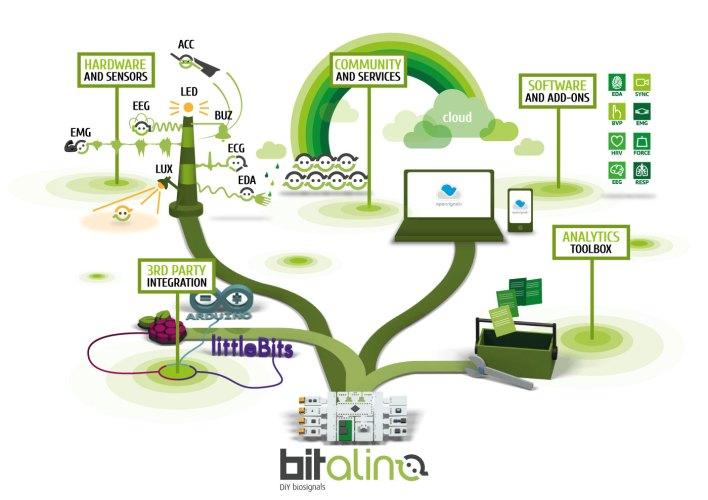 BITalino: biosignals for everyone, everywhere