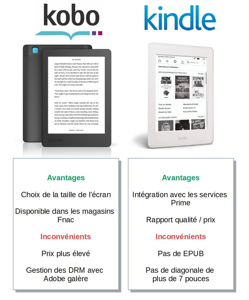 Meilleurs Livres Gratuits Kindle : meilleurs, livres, gratuits, kindle, Kindle, Comparatif, Meilleures, Liseuses
