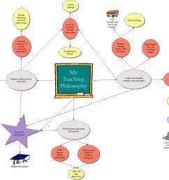 diagram of teaching philosophy [ 1479 x 1205 Pixel ]
