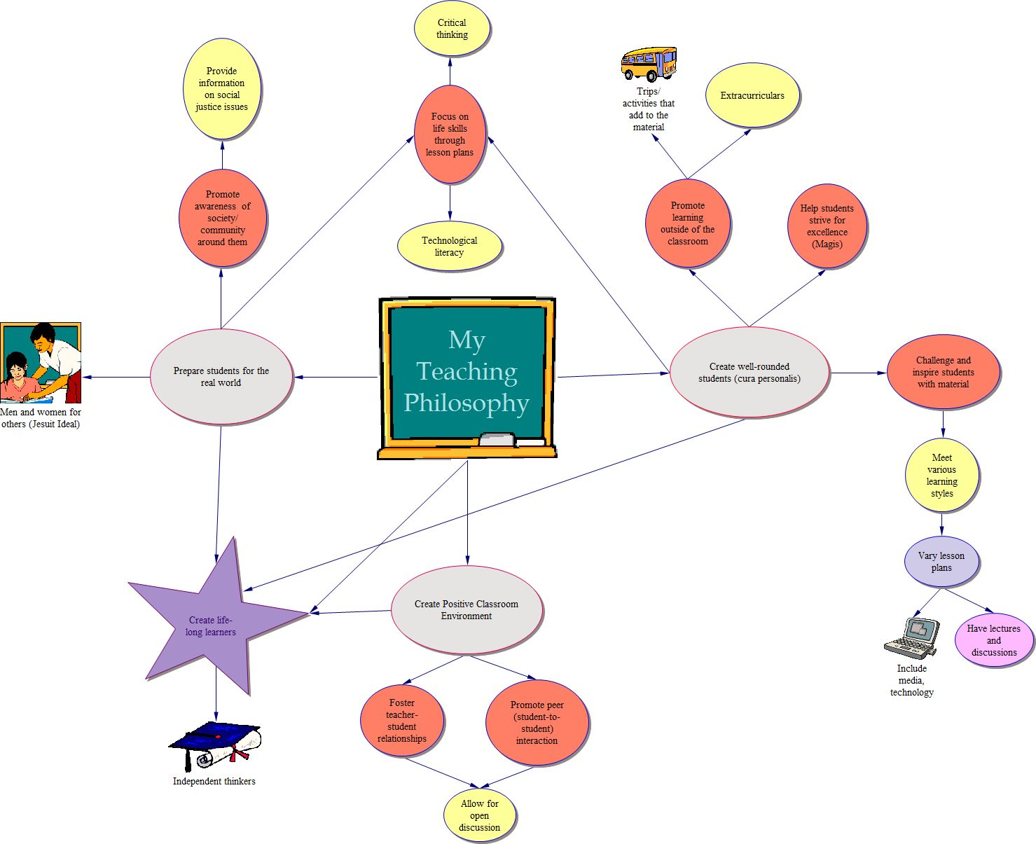 hight resolution of diagram of teaching philosophy