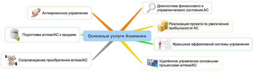 Основные услуги Компании «Проектирование систем управления»