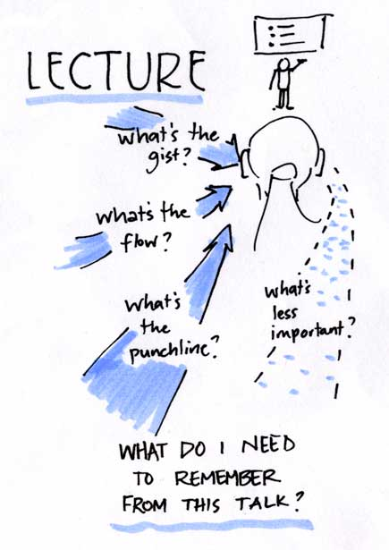 drawing of someone listening to a lecture in order to understand the content