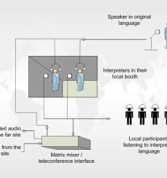 on site interpreters [ 1058 x 818 Pixel ]