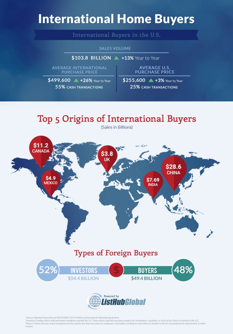 Go Global! International Home Sales in U.S. Reach $104 Billion